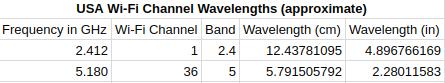 Wi-Fi Channel wavelengths